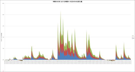 球磨川水系(渡、一武、柳瀬)における水位変動表