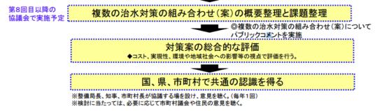 球磨川治水対策協議会 今後の予定
