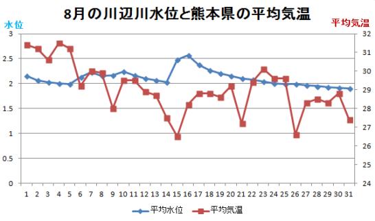 8月の川辺川水位と熊本県の平均気温