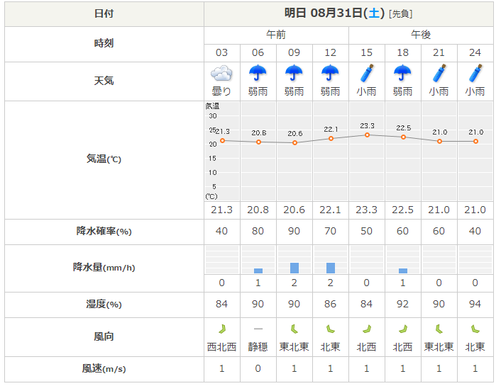 日本気象協会より