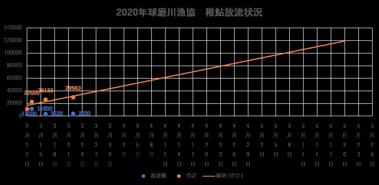 2020球磨川漁協稚鮎放流数3/22