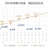 2020年球磨川漁協 稚鮎放流状況20200426