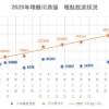 2020年球磨川漁協 稚鮎放流状況20200506