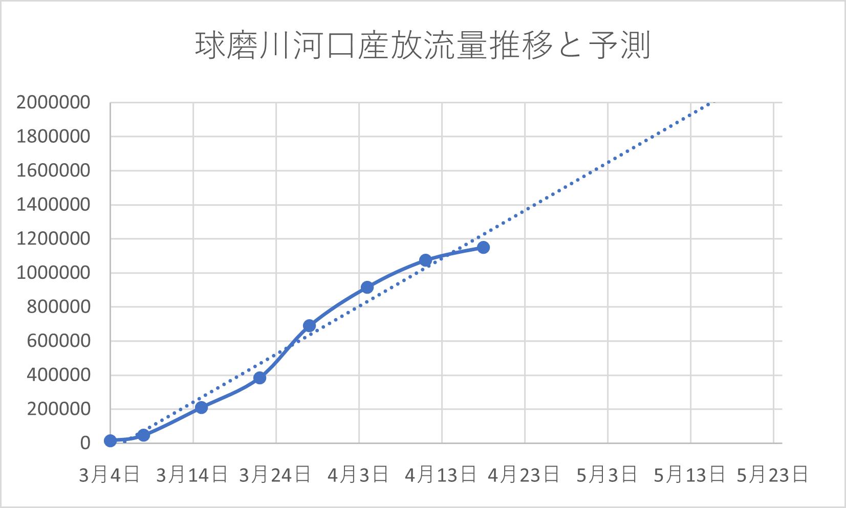 2021球磨川天然放流数と予測値