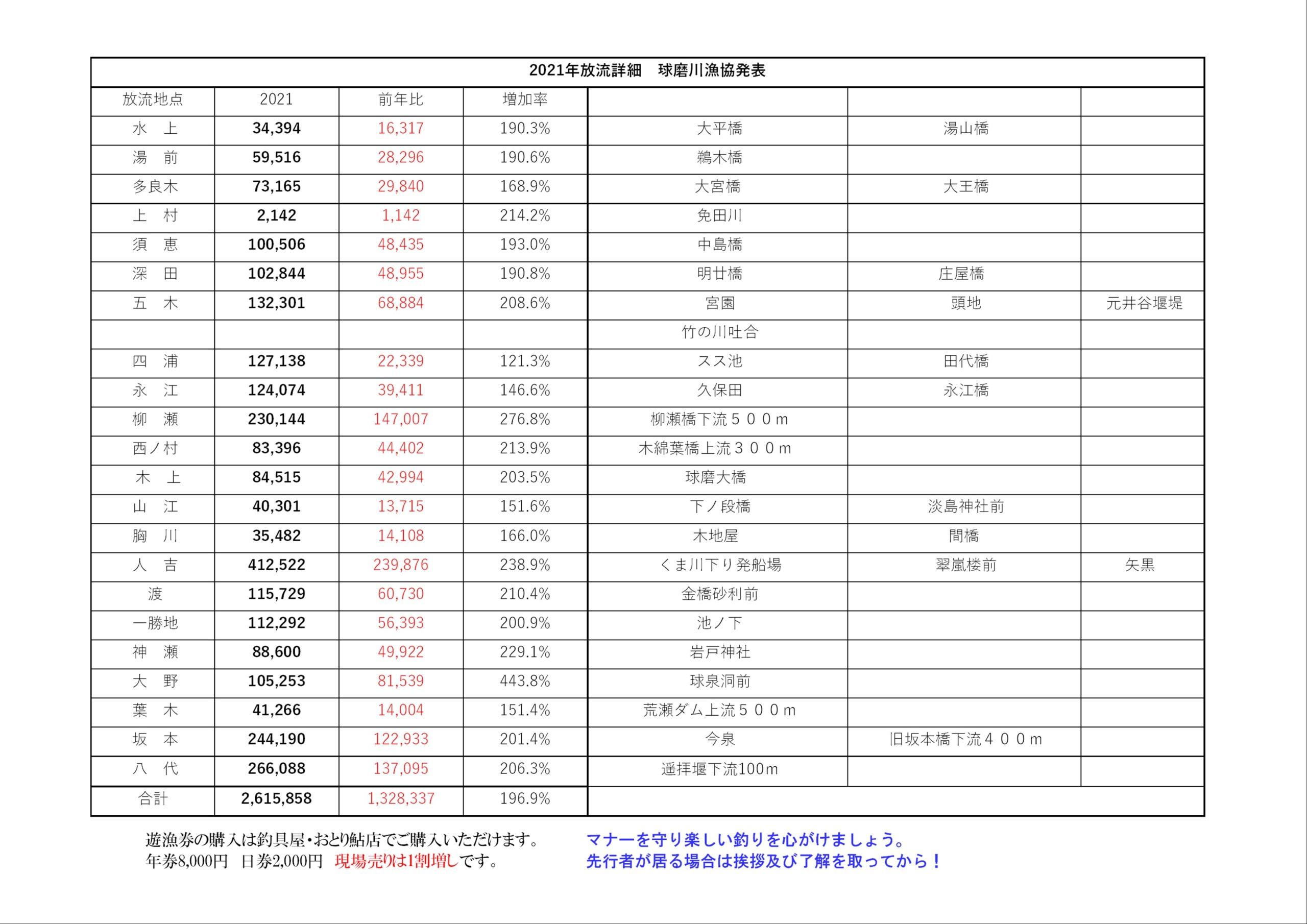 球磨川水系鮎放流マップ2021