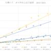 球磨川河口産天然稚鮎放流推移 2015~2021