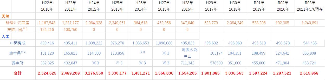 2010-2021球磨川水系鮎放流事業詳細
