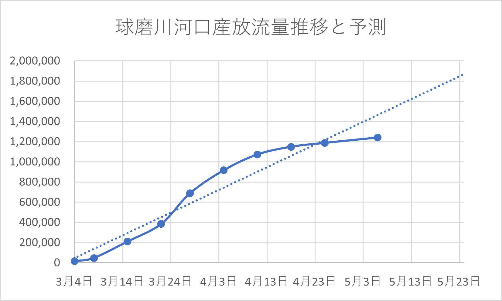 球磨川河口産天然稚鮎放流量